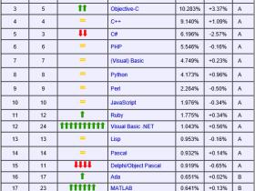 2013年1月最新编程语言排名