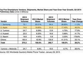 2014第四季度手机出货量:三星是唯一负增长的
